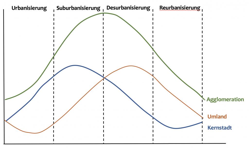 Phasenmodell von Agglomerationsräumen nach Gaebe