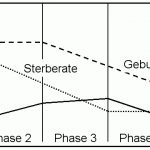 Modell des demographischen Übergangs