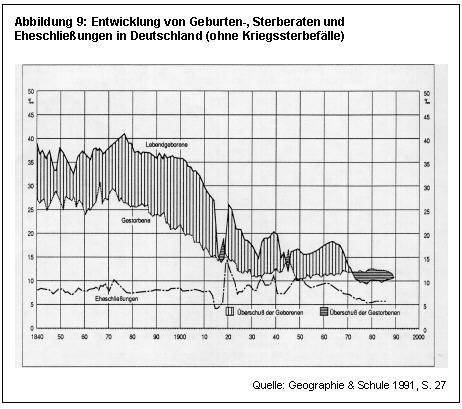 Demographischer Übergang in Deutschland
