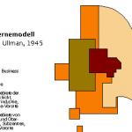Stadtstrukturmodelle der Chicago School - Ringmodell, Mehrkernemodell, Sektorenmodell