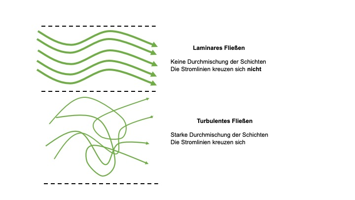turbulentes_laminares_fliessen_fluviale_formung_geographie