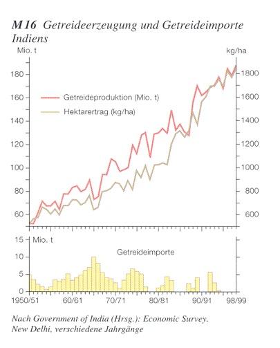 grüne-revolution-importe-entwicklung