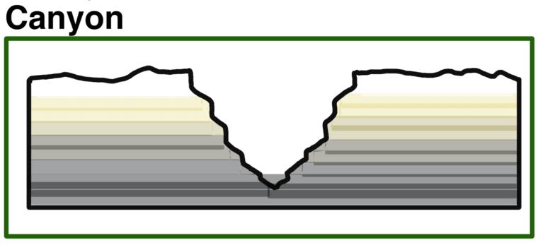canyon-schema-skizze-talform