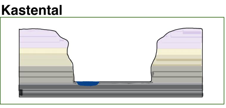 kastental-schema-skizze-talform