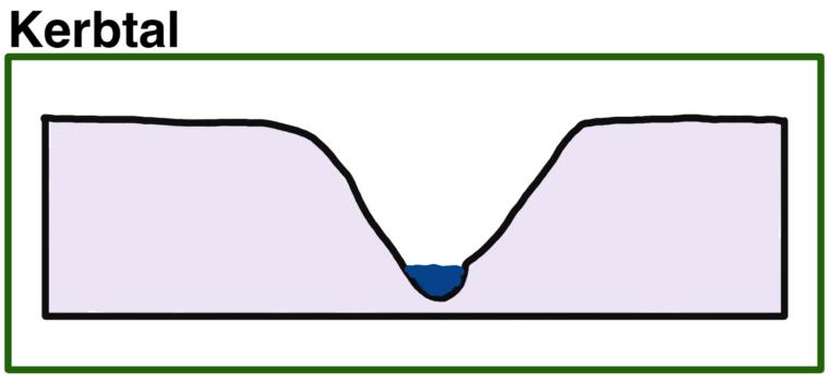 kerbtal-schema-skizze-talform
