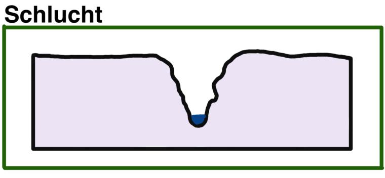 schlucht-schema-skizze-talform