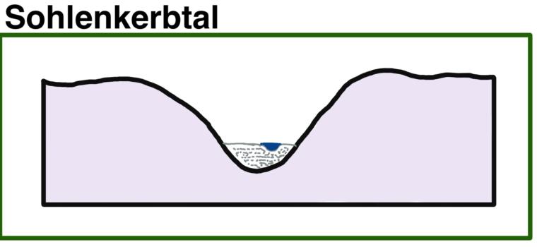 sohlenkerbtal-schema-skizze-talform