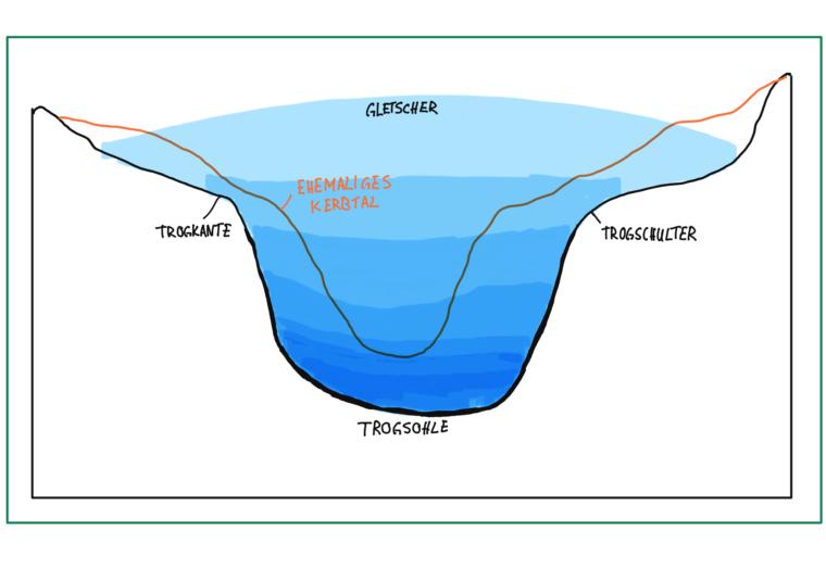 trogtal-schema-skizze-talform