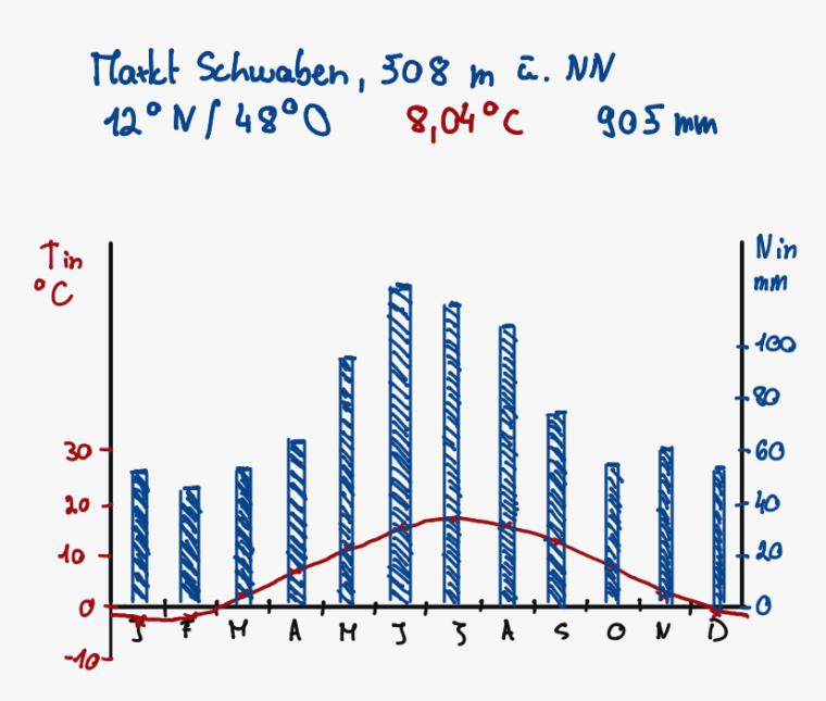 Klimadiagramme auswerten und zeichnen