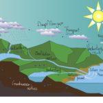 Wasserkreislauf - Erklärung